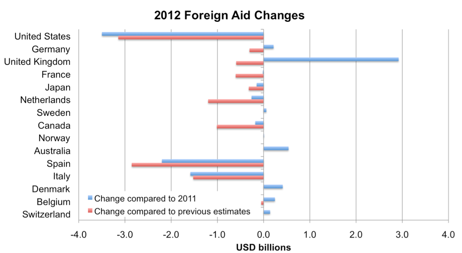 an analysis of the us governments spending policy on foreign aid Nonpartisan analysis for the us congress if current laws governing taxes and spending generally remained as recent changes in fiscal policy add to existing.