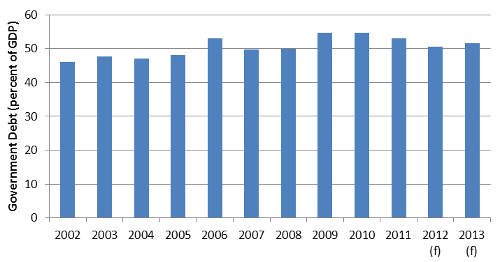 Graph 2 Fiji Government Debt Devpolicy Blog From The