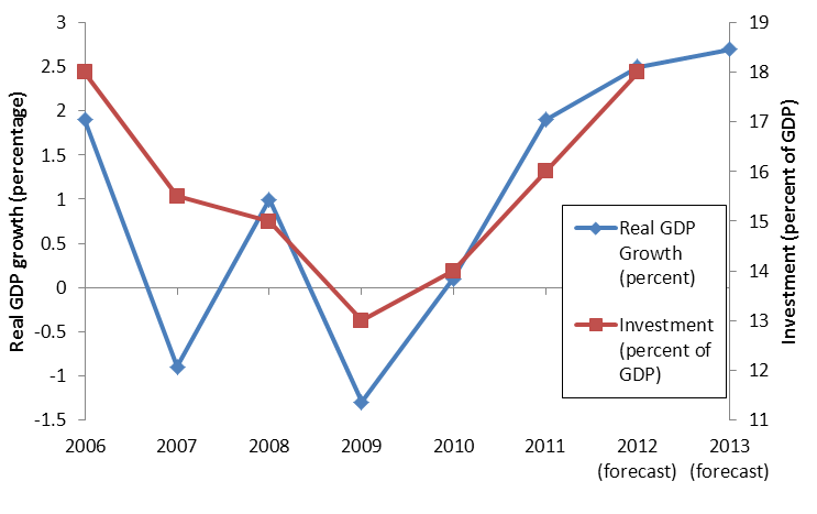 Graph 3 Investment And Real Gdp Growth In Fiji 2006 13