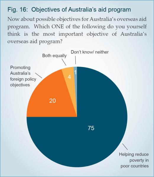 75% Of Australians Think Poverty Reduction Most Important