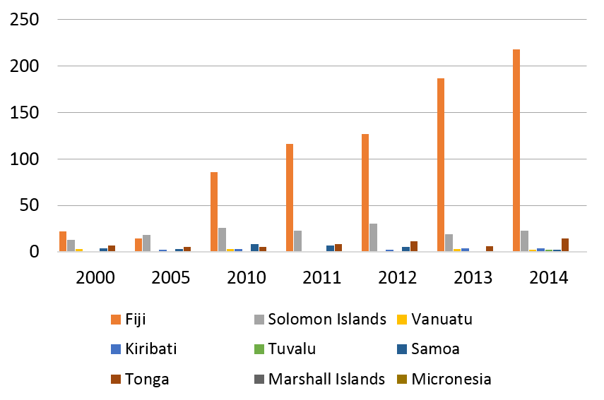 Figure 1: PNG work permits issued to Pacific islanders, 2000 to 2014