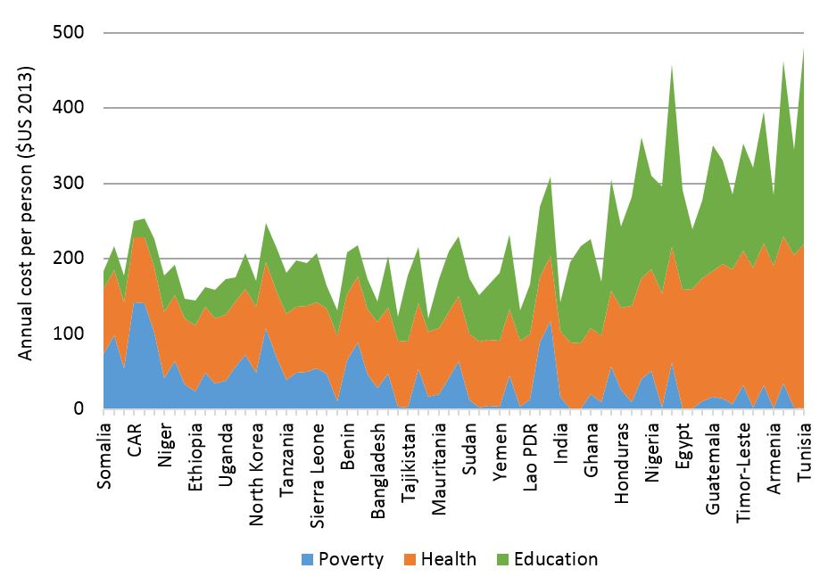 Cost of poverty, health and education SDG targets in LICs and LMICs