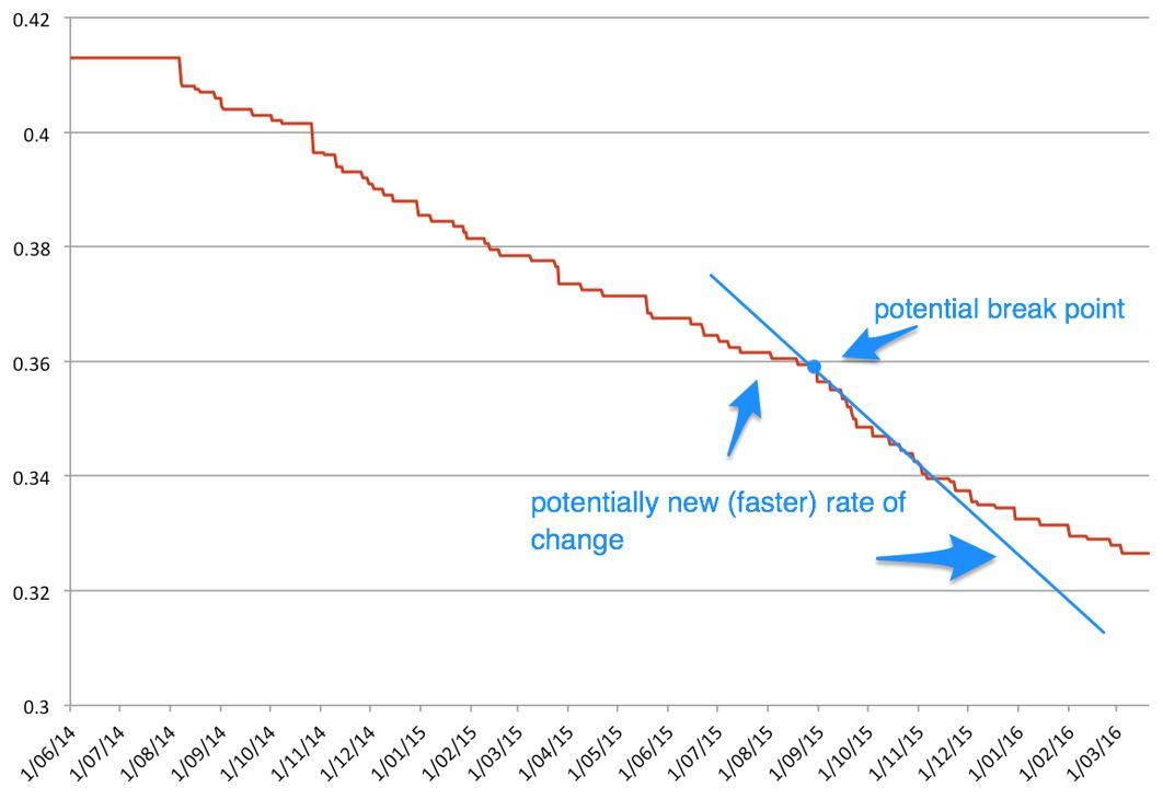 Figure 1 Exchange rate Kina-USD