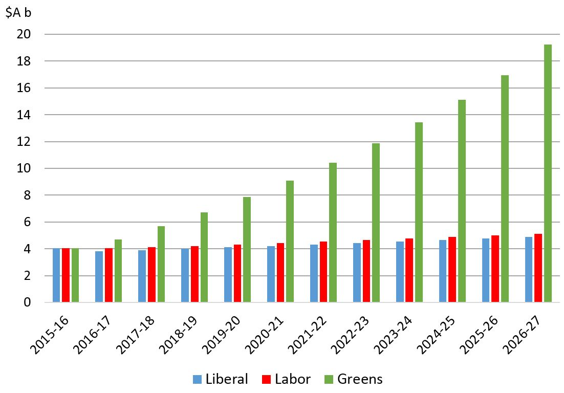 Aid commitments by Liberal, Labor and Greens - Election 2016