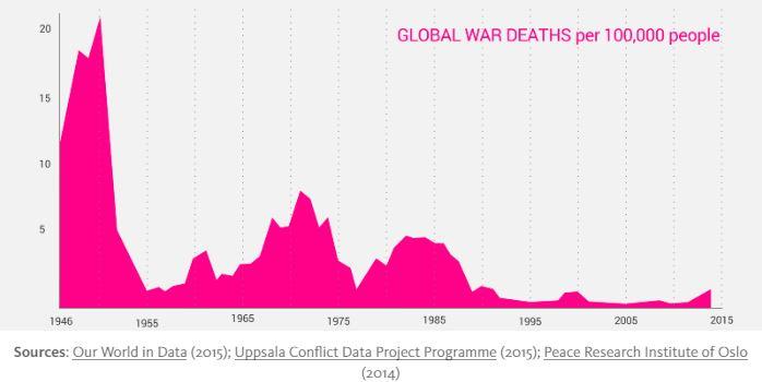 Global-war-deaths-per-100k-ppl-Hervey.jpg