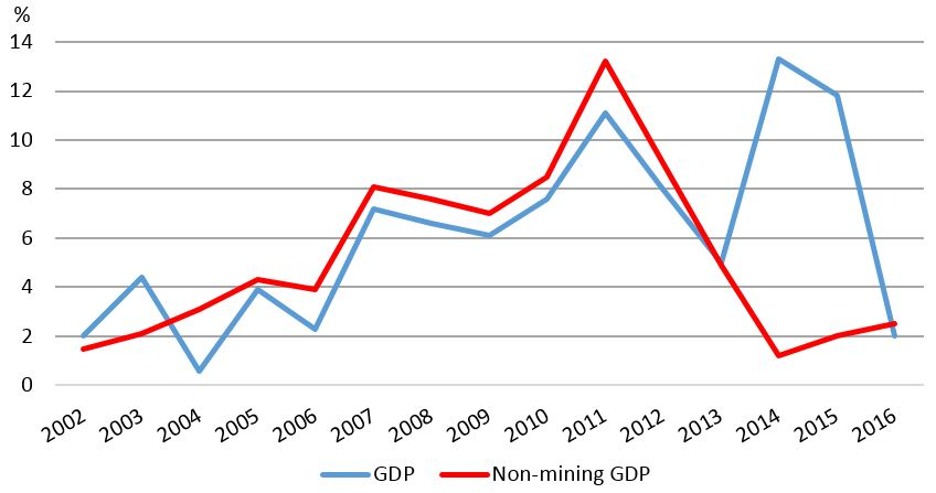 Figure 1 GDP and non-mining GDP growth (corrected)