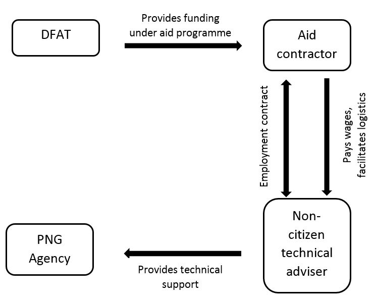 Figure 1: Model of Australian non-citizen technical advisers employed by aid contractors