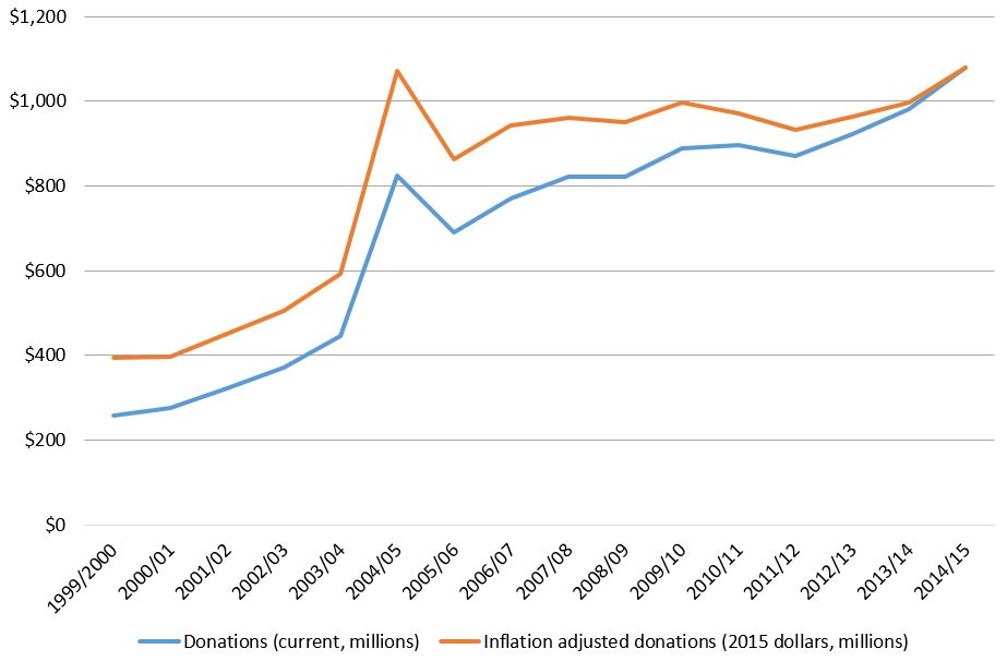 Trends in total donations to aid NGOs