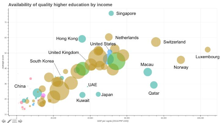 Availability of quality higher education by income (Phil Baty, Times Higher Education)