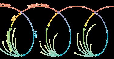 Adaptive schematic from the 2015 World Development Report