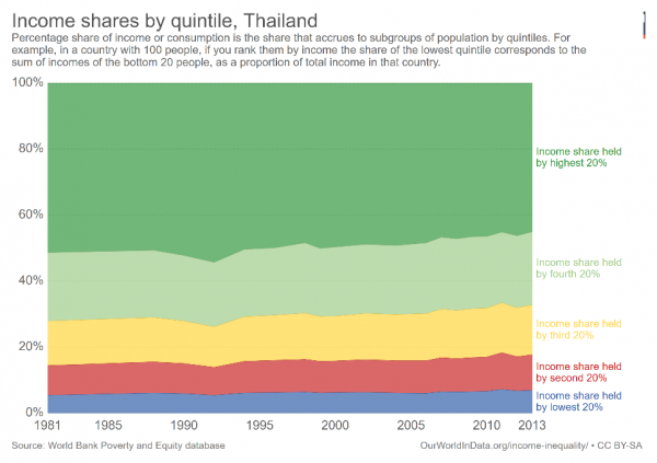 Unequal Thailand: trends and consequences - Devpolicy Blog from the
